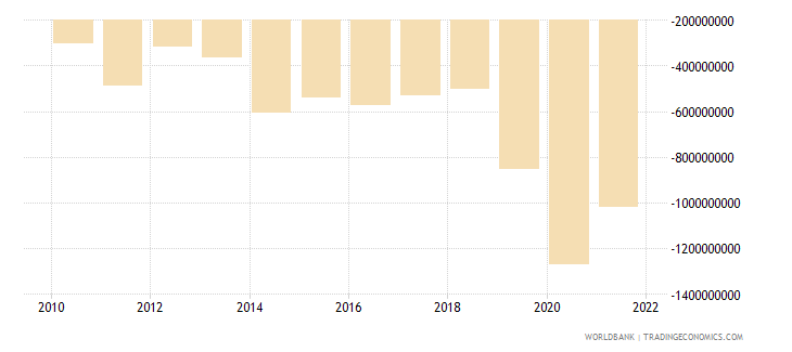 burkina faso net income from abroad us dollar wb data