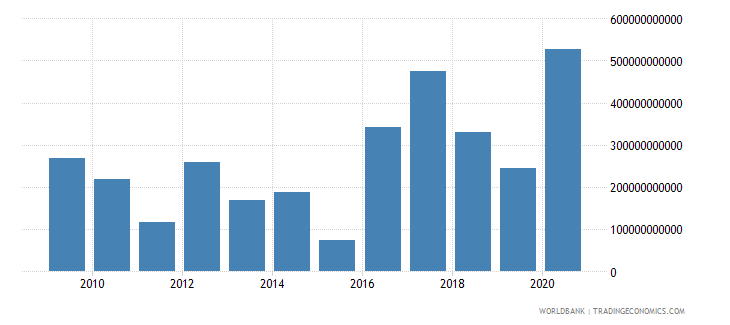 burkina faso net incurrence of liabilities total current lcu wb data