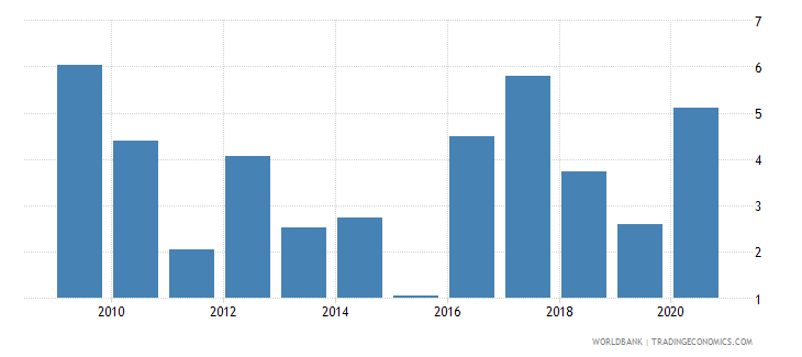 burkina faso net incurrence of liabilities total percent of gdp wb data