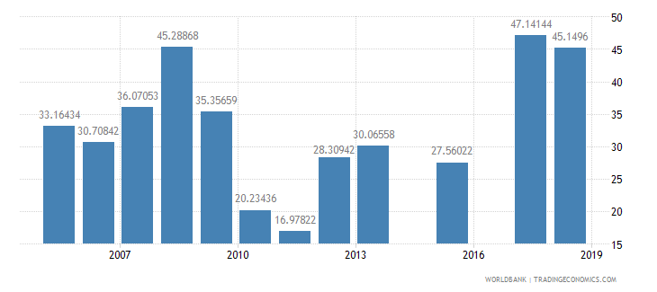 burkina faso net intake rate in grade 1 male percent of official school age population wb data