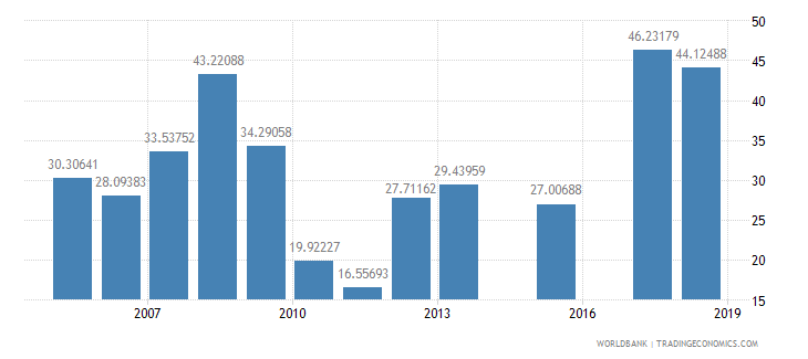burkina faso net intake rate in grade 1 percent of official school age population wb data