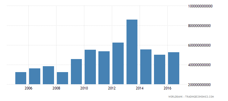 burkina faso net investment in nonfinancial assets current lcu wb data