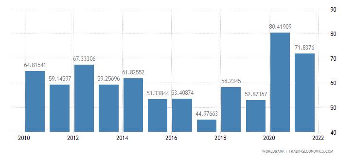 burkina faso net oda received per capita us dollar wb data