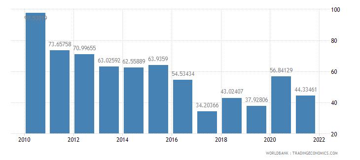 burkina faso net oda received percent of central government expense wb data