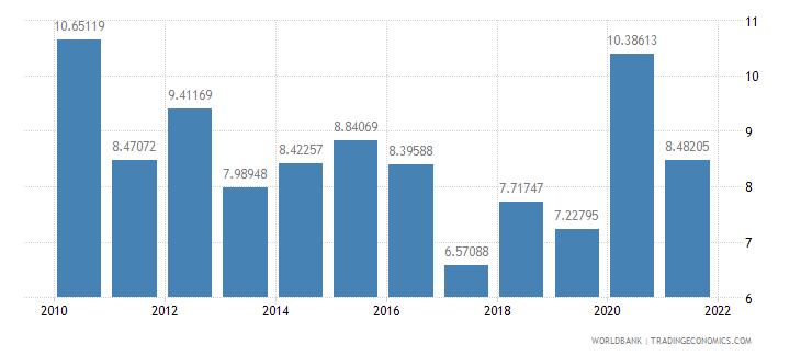 burkina faso net oda received percent of gni wb data