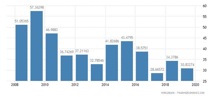 burkina faso net oda received percent of gross capital formation wb data