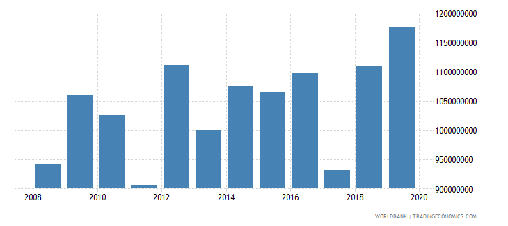 burkina faso net official development assistance and official aid received constant 2007 us dollar wb data