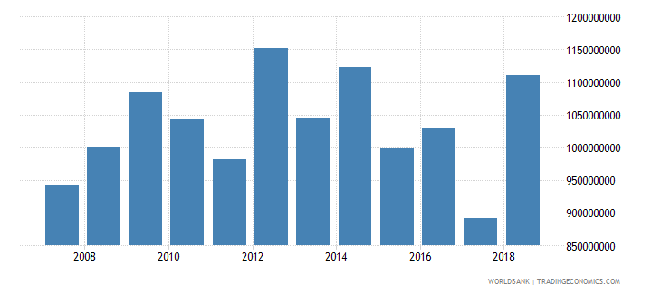 burkina faso net official development assistance received current us$ wb data