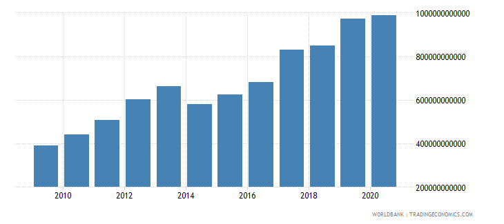 burkina faso net taxes on products constant lcu wb data