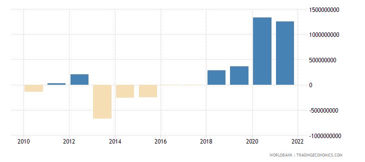 burkina faso net trade in goods bop us dollar wb data