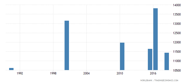 burkina faso number of deaths ages 5 14 years wb data