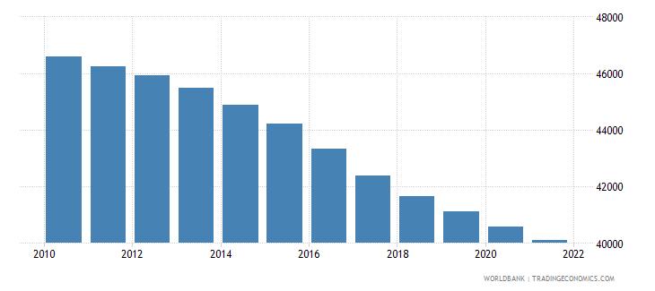 burkina faso number of infant deaths wb data