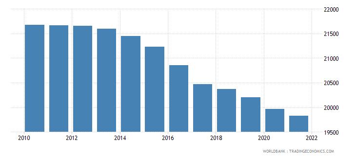burkina faso number of neonatal deaths wb data