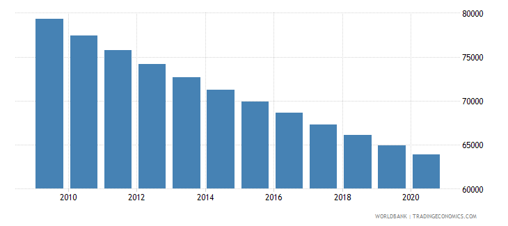 burkina faso number of under five deaths wb data