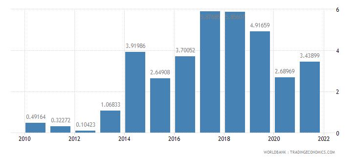 burkina faso ores and metals exports percent of merchandise exports wb data