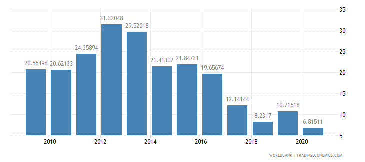 burkina faso other expense percent of expense wb data