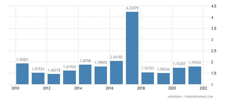 burkina faso other taxes percent of revenue wb data