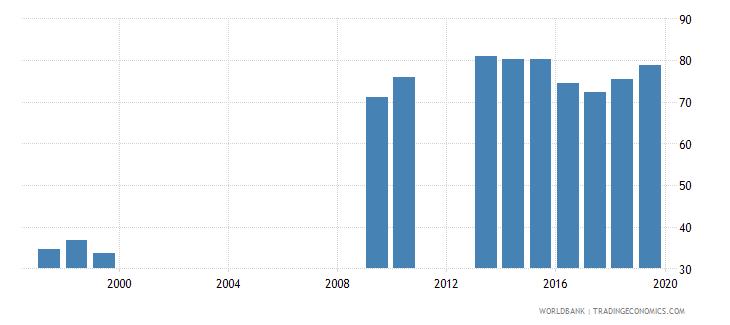 burkina faso percentage of enrolment in pre primary education in private institutions percent wb data