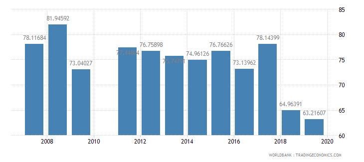 burkina faso persistence to grade 5 male percent of cohort wb data