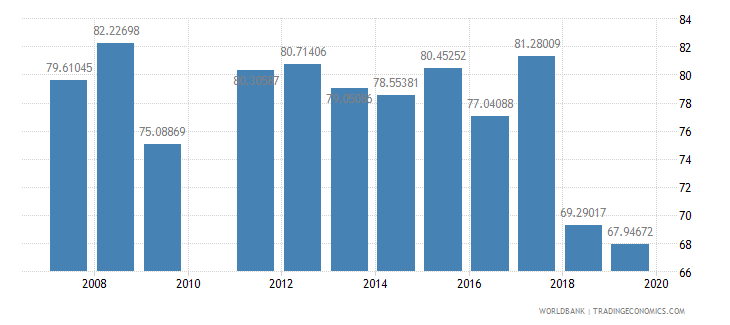 burkina faso persistence to grade 5 total percent of cohort wb data