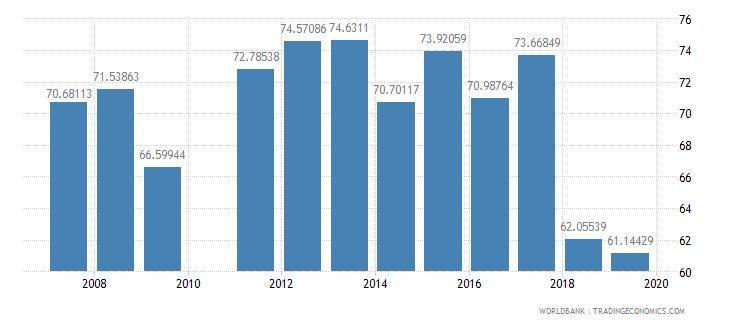 burkina faso persistence to last grade of primary female percent of cohort wb data