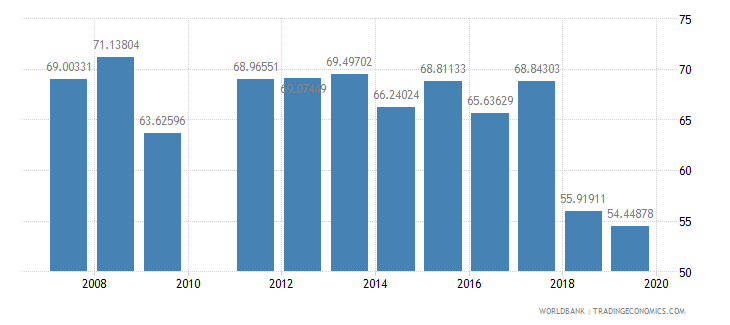 burkina faso persistence to last grade of primary total percent of cohort wb data