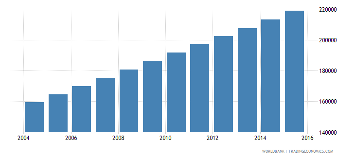 burkina faso population age 15 male wb data