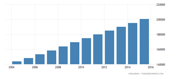 burkina faso population age 18 male wb data