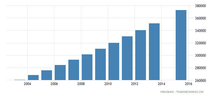 burkina faso population age 20 total wb data