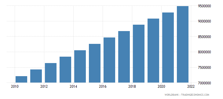 burkina faso population ages 0 14 total wb data