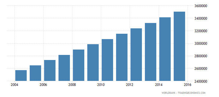 burkina faso population ages 11 18 total wb data