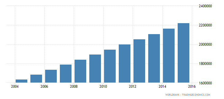 burkina faso population ages 12 16 total wb data
