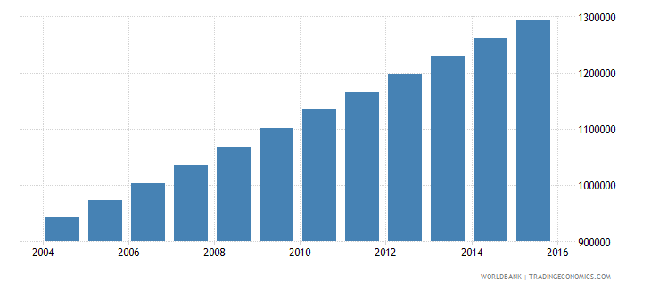 burkina faso population ages 13 18 male wb data