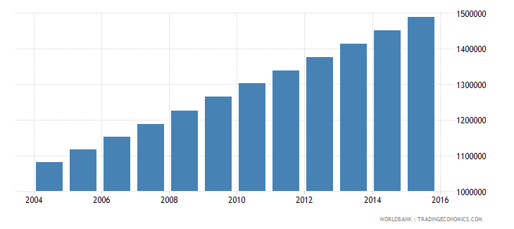 burkina faso population ages 13 19 male wb data