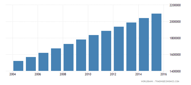 burkina faso population ages 14 18 total wb data