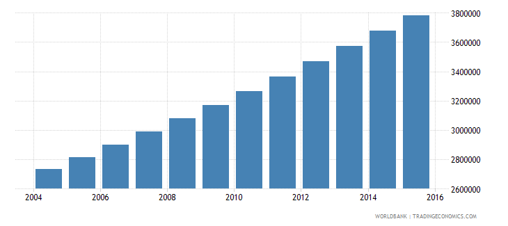 burkina faso population ages 15 24 total wb data