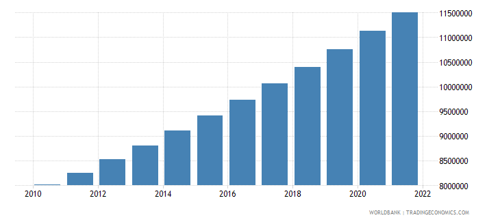 burkina faso population ages 15 64 total wb data