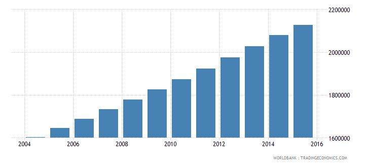 burkina faso population ages 6 9 total wb data