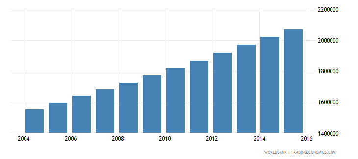 burkina faso population ages 7 10 total wb data