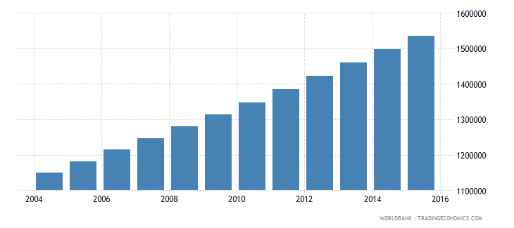 burkina faso population ages 7 12 male wb data
