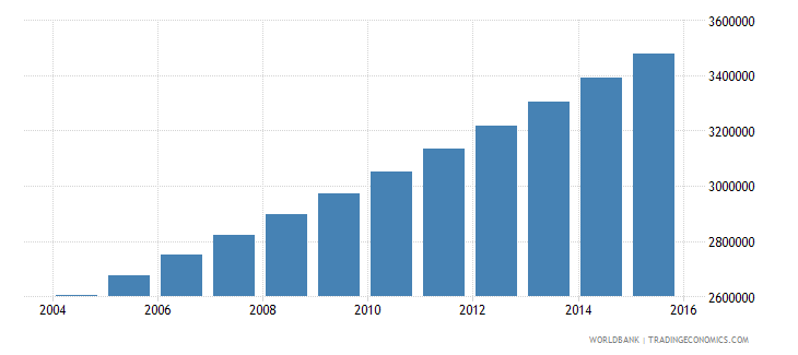 burkina faso population ages 7 13 total wb data
