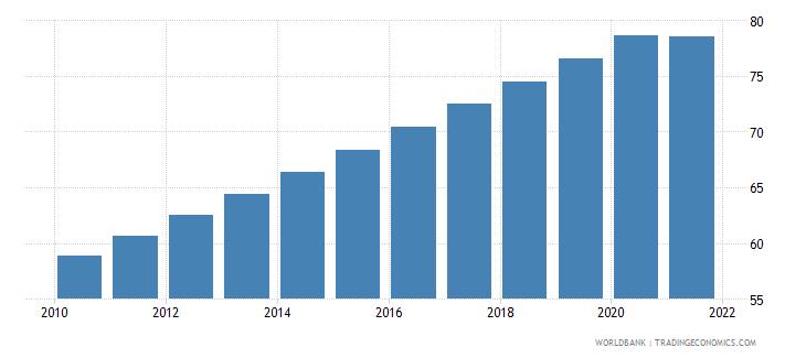 burkina faso population density people per sq km wb data
