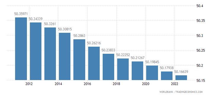 burkina faso population female percent of total wb data