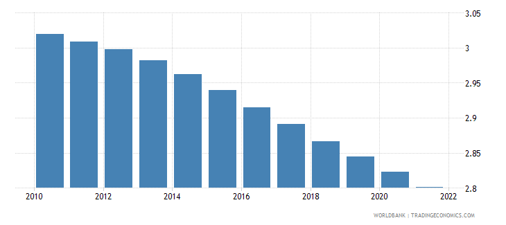 burkina faso population growth annual percent wb data