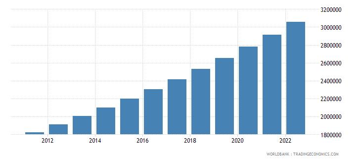 burkina faso population in largest city wb data