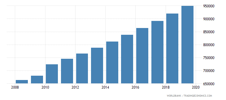 burkina faso population of the official age for tertiary education male number wb data