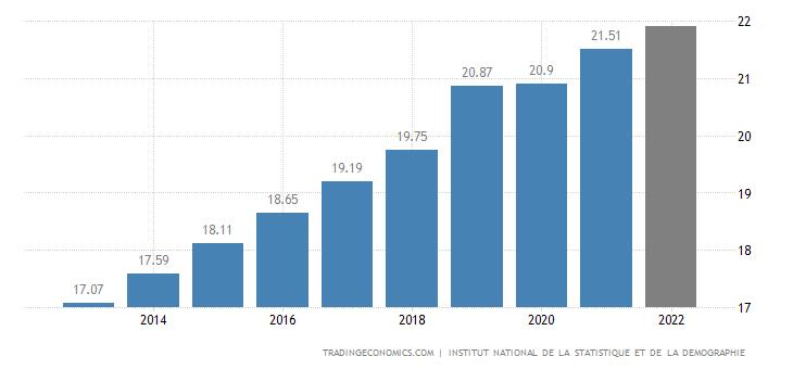 Burkina Faso Population