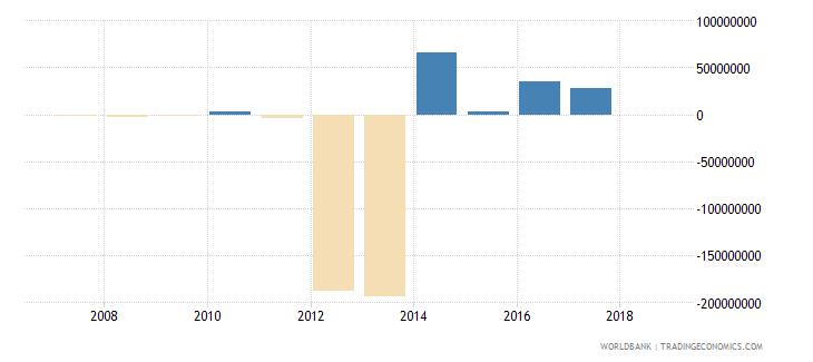 burkina faso portfolio investment equity drs us dollar wb data
