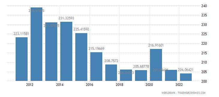 burkina faso ppp conversion factor gdp lcu per international dollar wb data