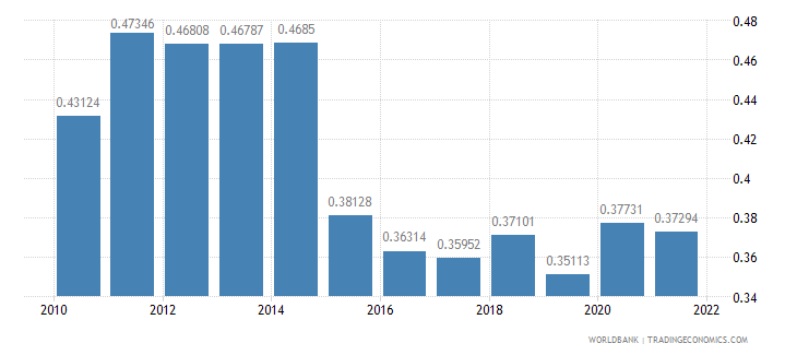 burkina faso ppp conversion factor gdp to market exchange rate ratio wb data